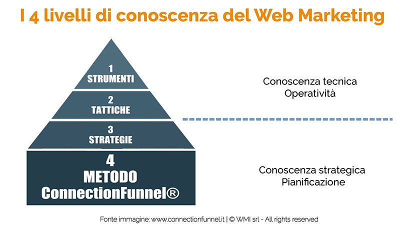i 4 livelli di marketing Manuel Fae A. Sportelli