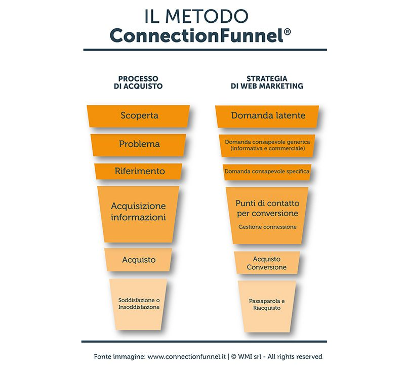 ConnectionFunnel Manuel Faè Alessandro Sportelli